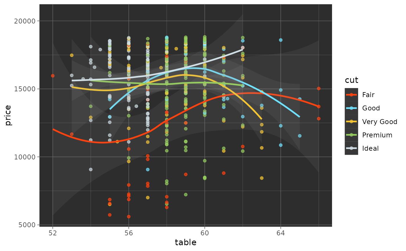 Tron Legacy Color Scales — scale_color_tron • ggsci